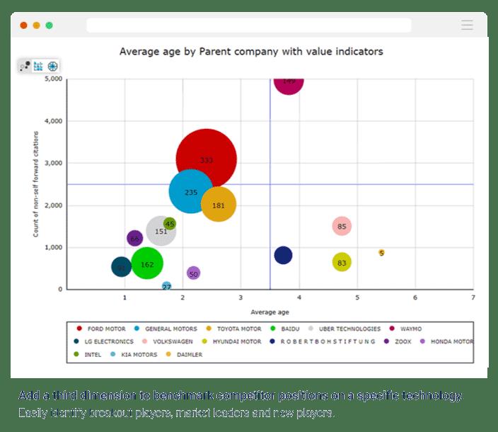 graphe-à-bulles-de-référence-de-la-concurrence