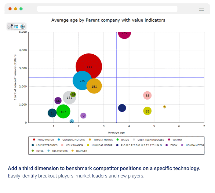 competitive-benchmark-bubblegraph